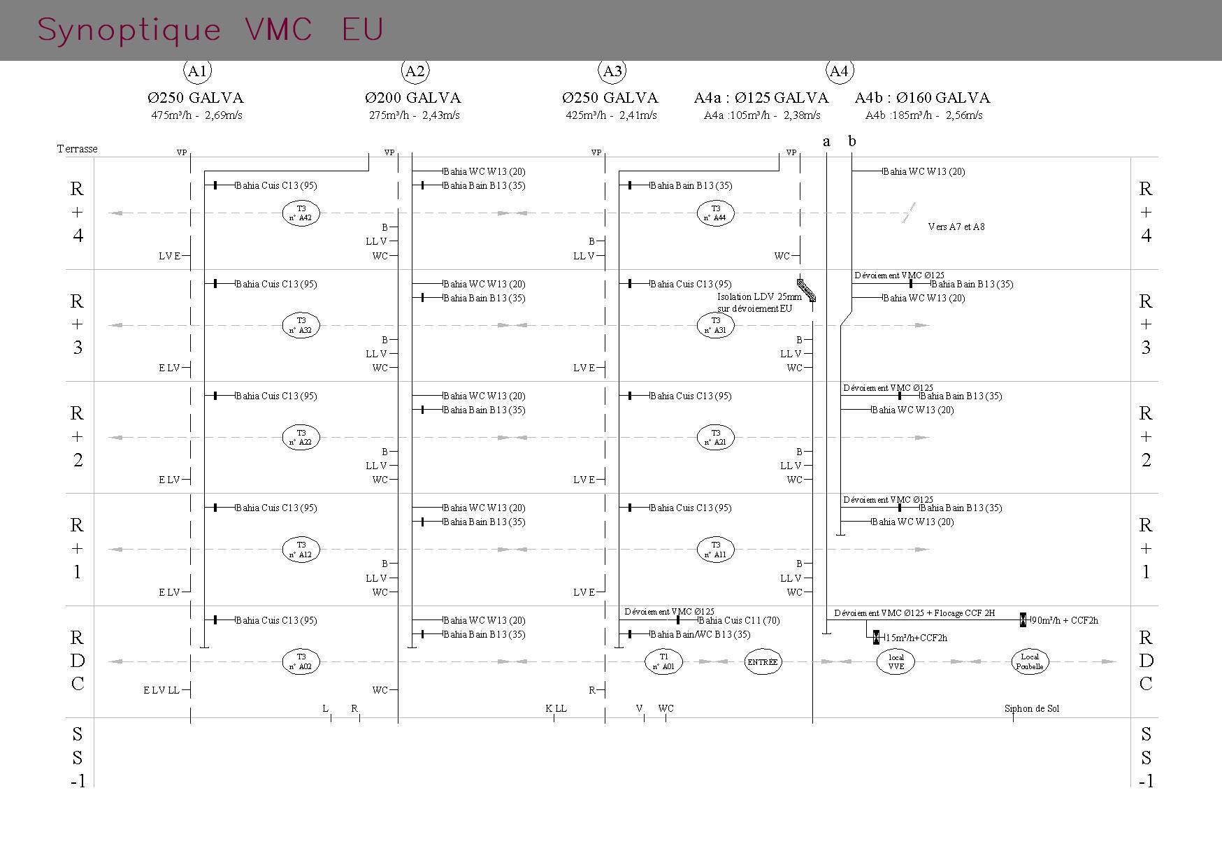 Schéma VMC EU : synoptique