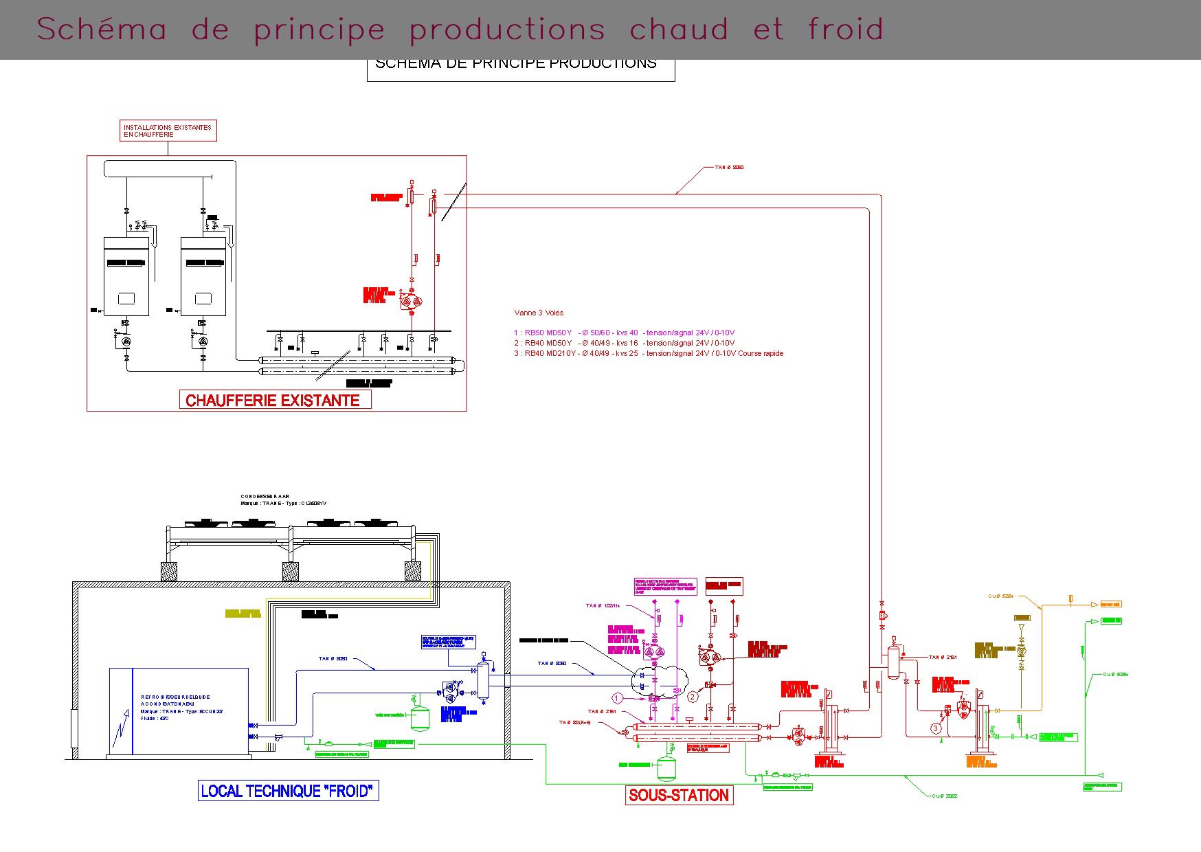 Schéma de principe productions chaud et froid